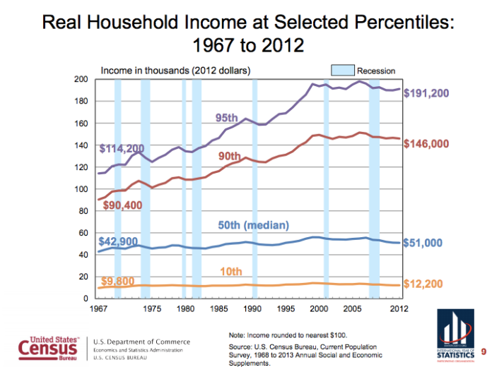 Household Income Growth