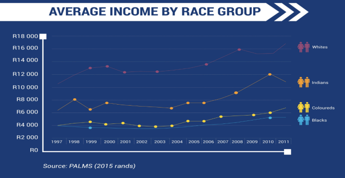 average-income-by-race