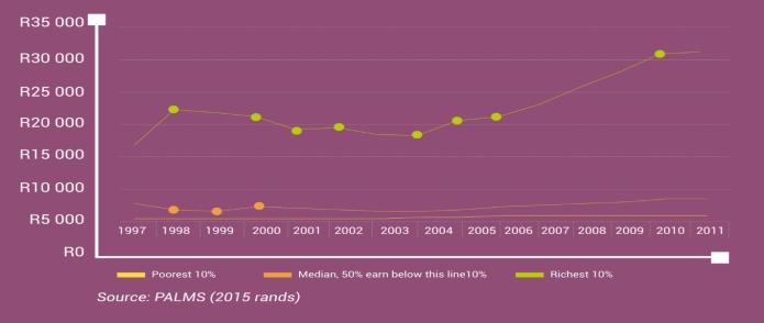 sa-median-income