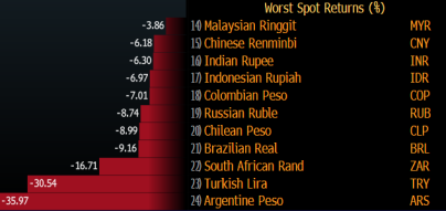 EM Currency Returns since june