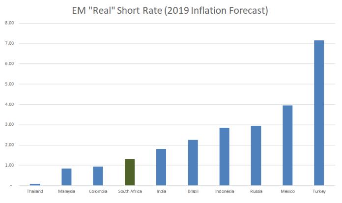 EM Real rates