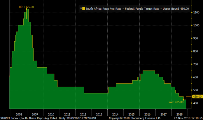 SA Repo vs Fed Funds