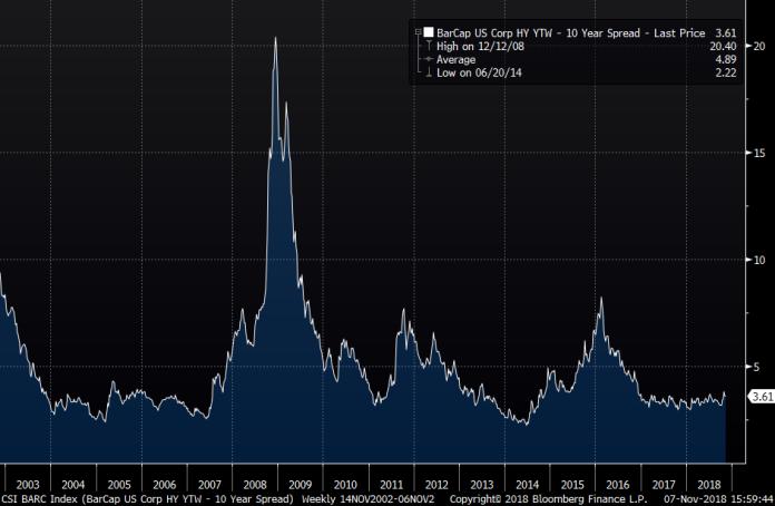 US High Yield Spread