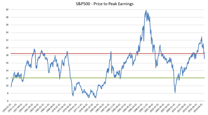 s&p500 price to peak earnings